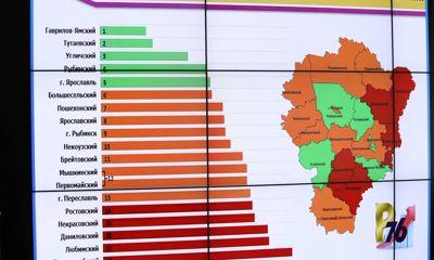 В Ярославской области назвали лидера рейтинга районов