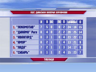 КХЛ: Таблица дивизиона Валерия Харламова