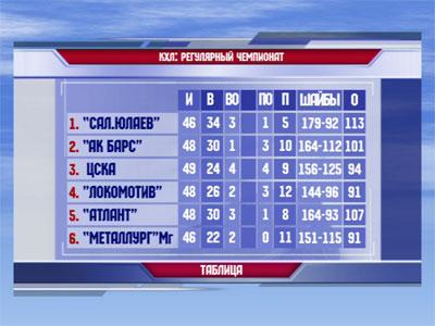 Таблица КХЛ