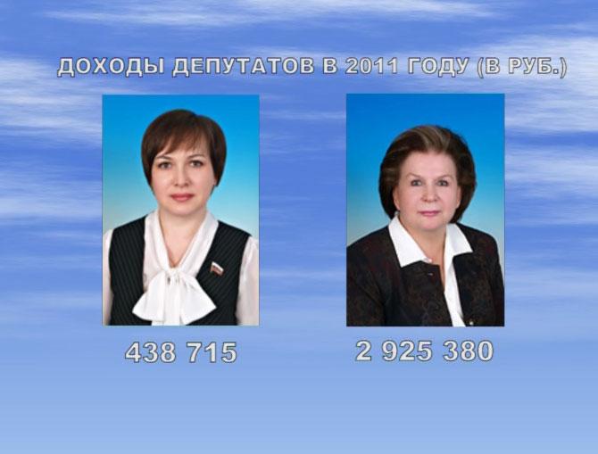 Доходы депутатов за 2011 год