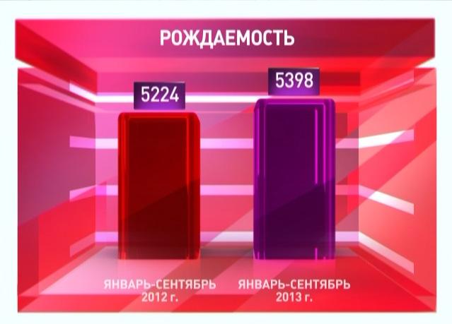 В Ярославле выросла рождаемость
