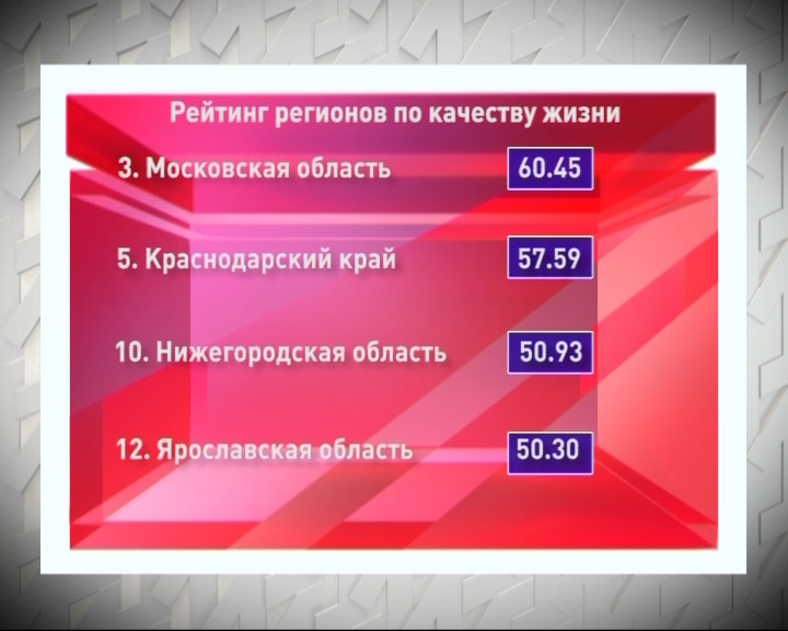 Ярославская область на 12 месте по качеству жизни