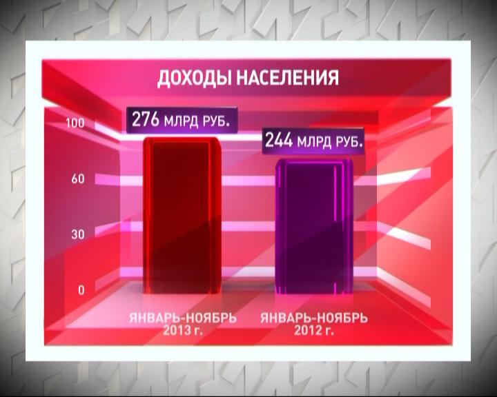 Ярославцы стали больше зарабатывать