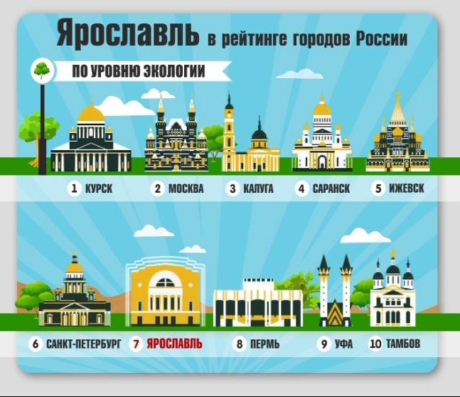 Ярославль попал в десятку российских городов, которые благоприятны для проживания