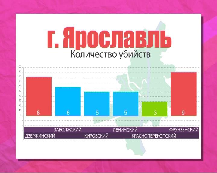 Статистика преступлений в районах Ярославля
