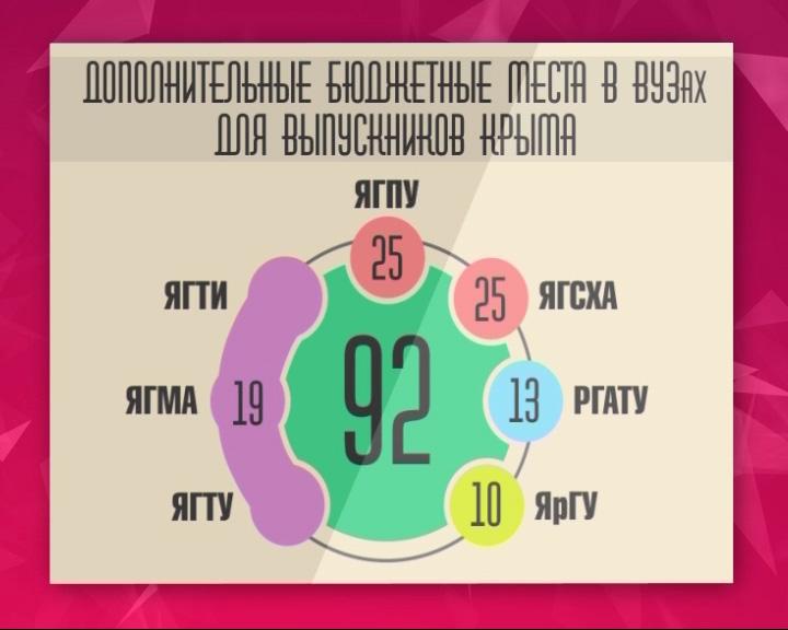 Часть бюджетных мест отданы выпускникам Крыма