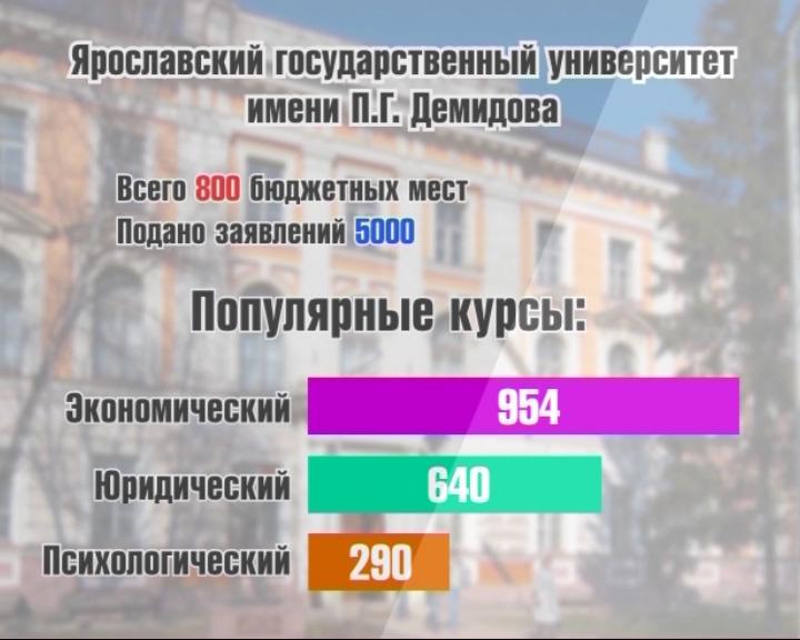 Ярославские абитуриенты по-прежнему хотят стать юристами и экономистами