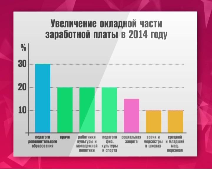 Ярославская область на 15-м месте в стране по росту доходов населения