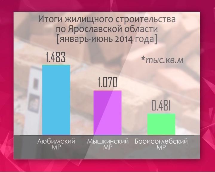 Ярославская область вышла на второе место в ЦФО по вводу в строй жилья
