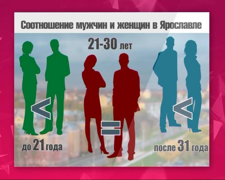 В Ярославской области женщин больше, чем мужчин на 133 тысячи