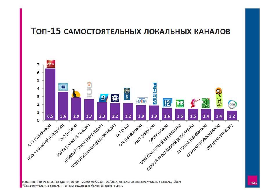 «Первый Ярославский» вошел в топ-15 региональных каналов России