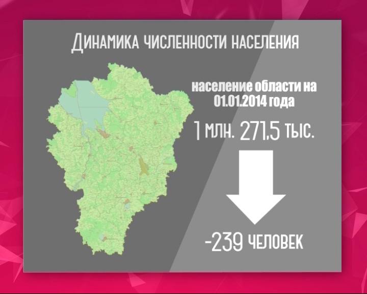 Численность населения Ярославской области падает