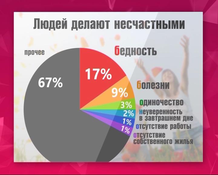 Осенью россияне чувствуют себя менее счастливыми