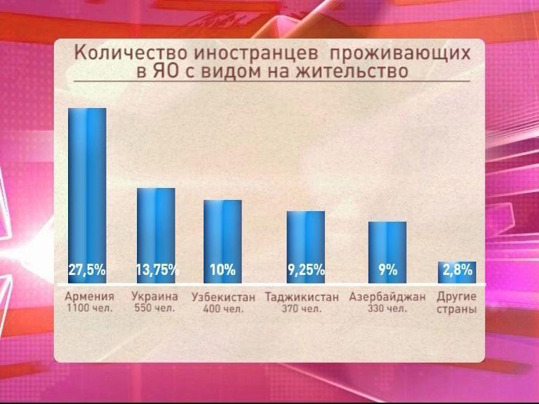 В Ярославской области проживает почти 4 тысячи иностранных граждан с видом на жительство