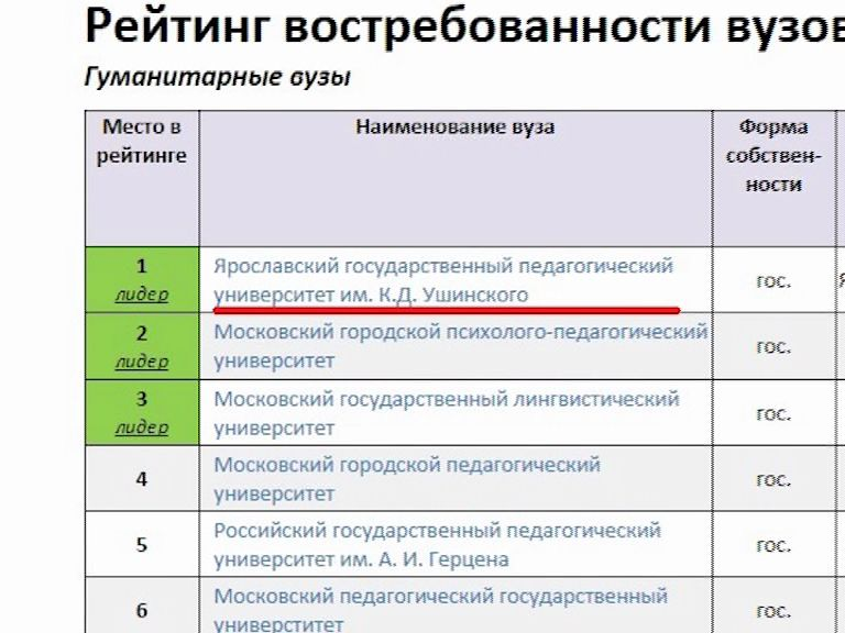 ЯГПУ в лидерах рейтинга востребованности среди гуманитарных вузов