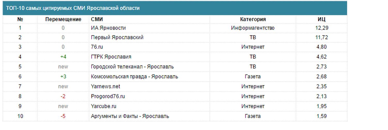 «Первый Ярославский» остается самым цитируемым телеканалом Ярославской области