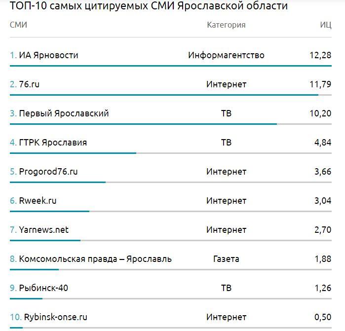 «Первый Ярославский» стал самым цитируемым телеканалом Ярославской области