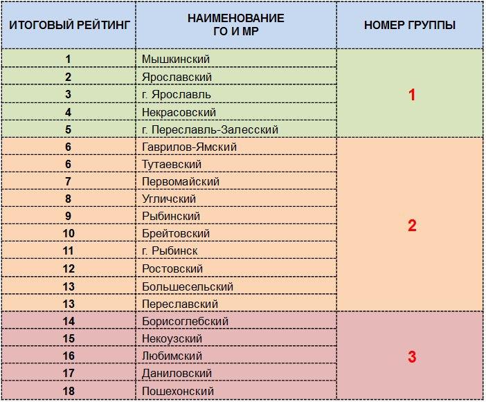 Глава региона Дмитрий Миронов назвал районы-лидеры Ярославской области