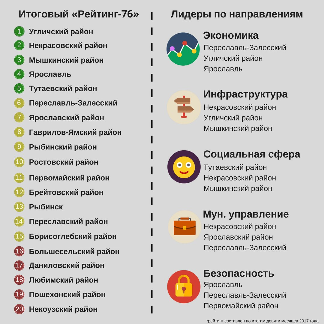 Дмитрий Миронов назвал районы-лидеры по работе за девять месяцев