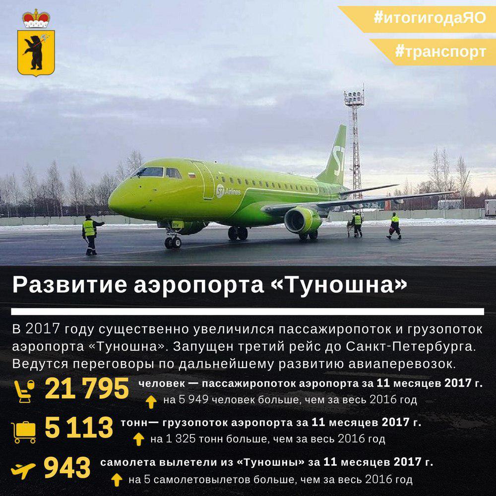 Пассажиропоток аэропорта «Ярославль» увеличился на 6 тысяч человек