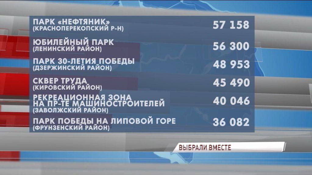 Стало известно, какие территории благоустроят в Ярославле в рамках проекта «Решаем вместе!»