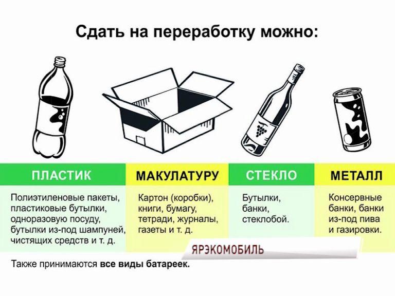 Ярославцам предлагают раздельно сдать мусор