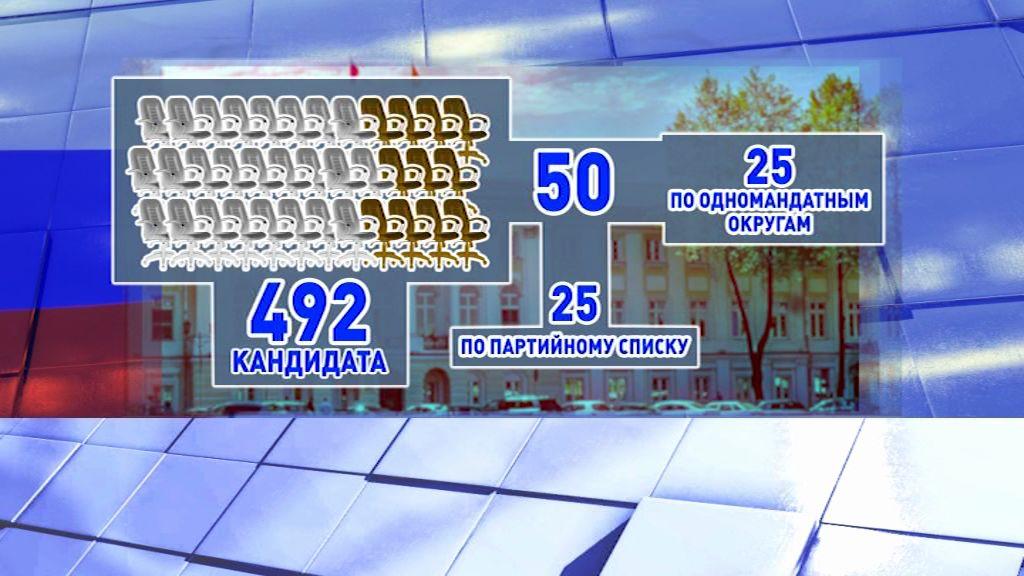 Выборы в Ярославскую областную думу седьмого созыва в цифрах и деталях