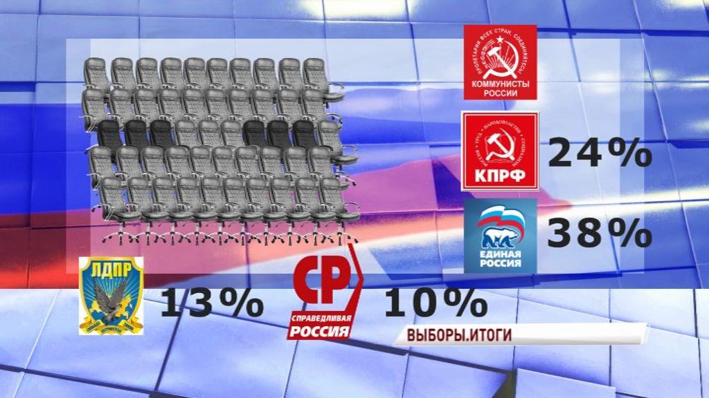 Голосование состоялось: итоги выборов в облдуму в цифрах и деталях