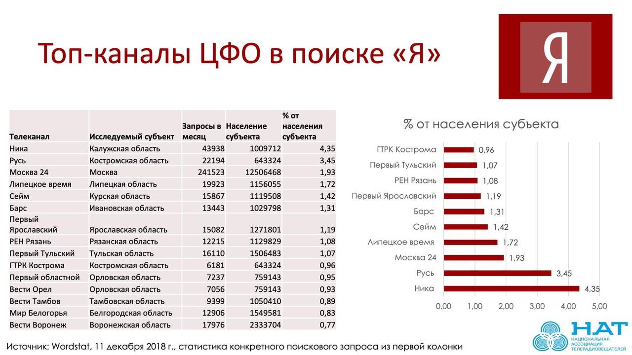 «Первый Ярославский» вошел в топ ТВ-каналов по поиску в сети