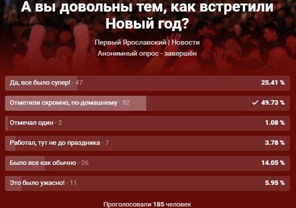 ОПРОС: Ярославцы отметили Новый год скромно и по-домашнему