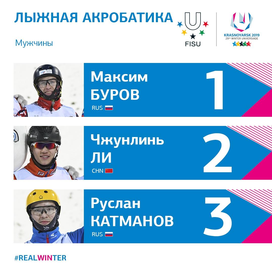 Ярославец выиграл Универсиаду в лыжной акробатике