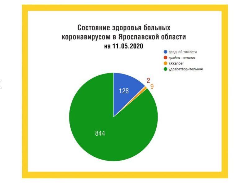 Стала известна актуальная информация по коронавирусу в Ярославской области