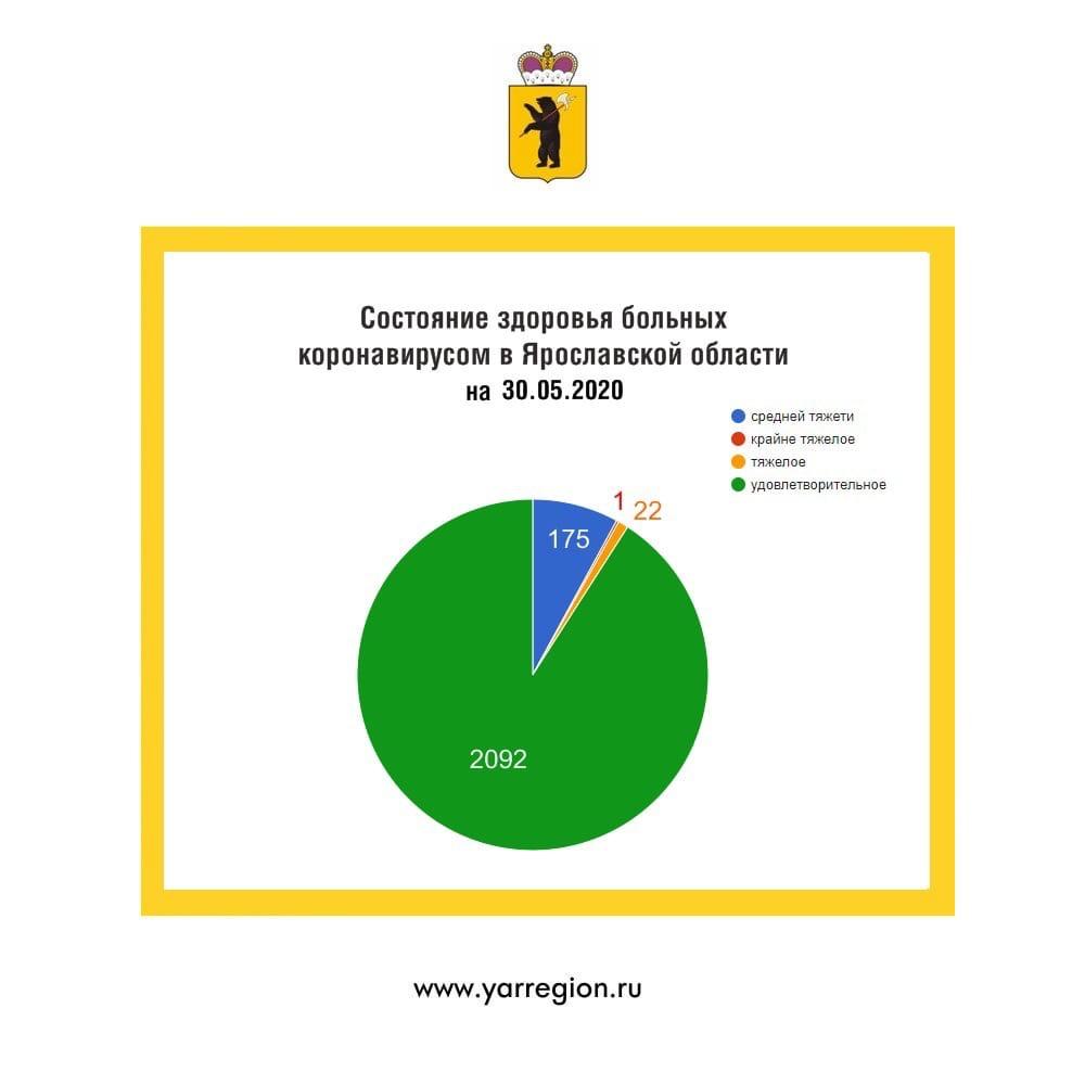 В Ярославской области выписаны еще 53 жителя