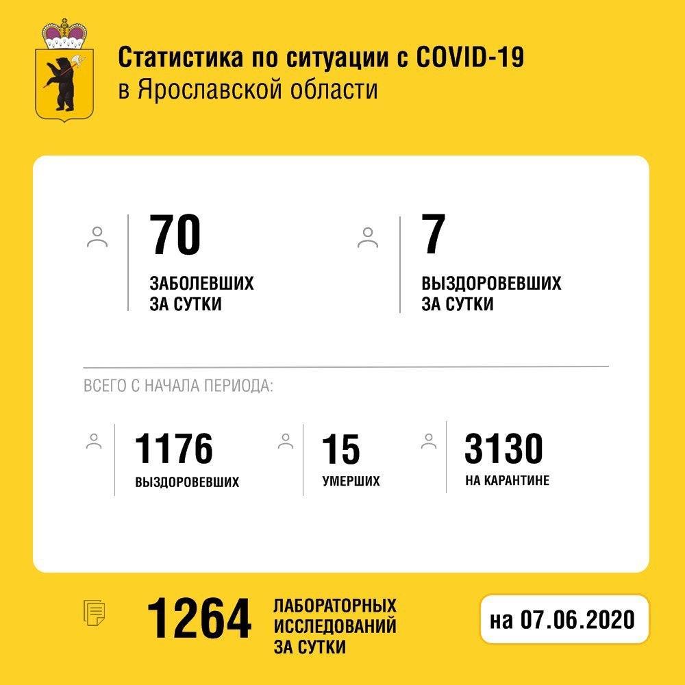 Еще семь человек выздоровели от коронавируса в Ярославской области