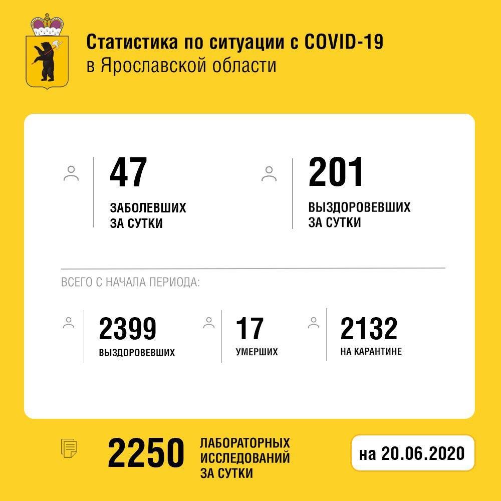 Новые данные по коронавирусу: из ярославских больниц выписан еще 201 житель области