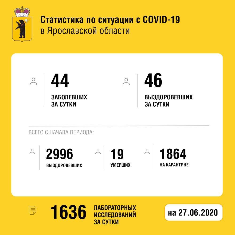 Новая сводка по коронавирусу: 46 жителей Ярославской области выписаны из больниц
