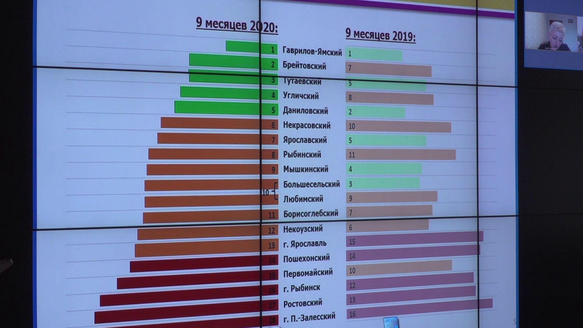 На заседании Правительства области подвели итоги девяти месяцев работы