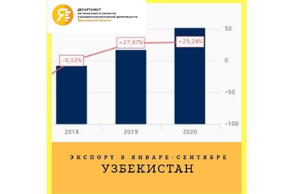 Экспорт Ярославских компаний в Узбекистан увеличился на 30%