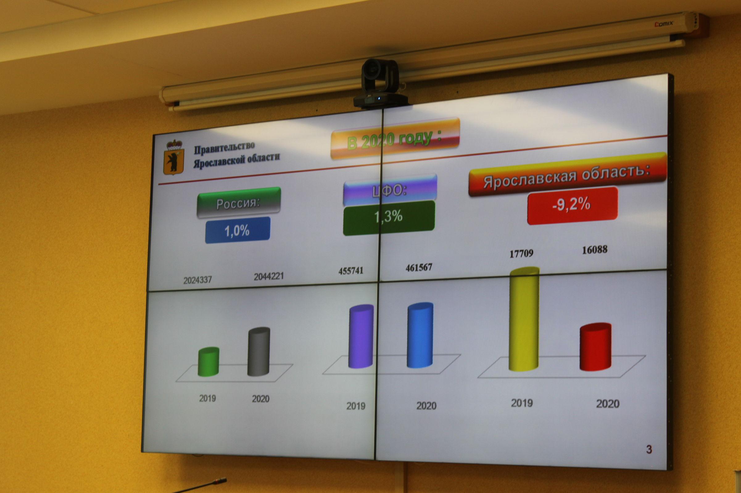 В Ярославской области за год снизилось число преступлений
