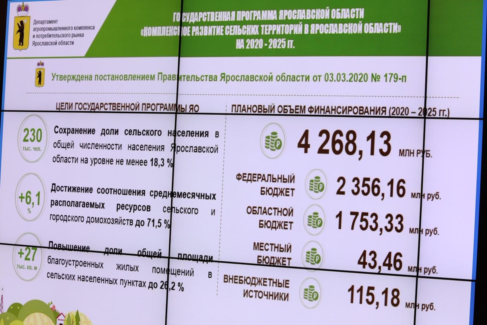 Дмитрий Миронов: на развитие ярославских сел до 2025 года направят более четырех миллиардов рублей