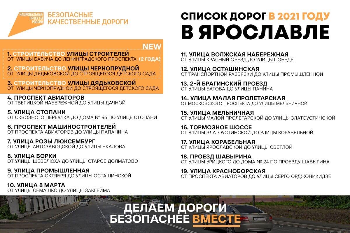 В Ярославле изменили план ремонта дорог на этот год: в список включили еще две улицы