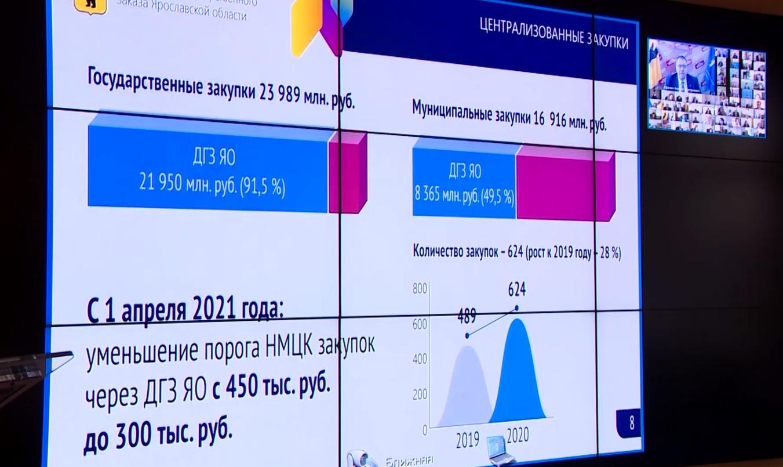 Три главных вопроса: в Ярославле прошло заседание регионального правительства