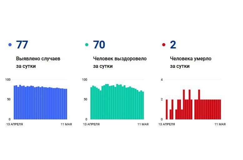 77 жителей Ярославской области заболели коронавирусом за сутки, двое скончались
