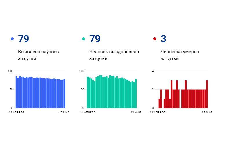 Три смертельных исхода от коронавируса зафиксировали в Ярославской области за сутки