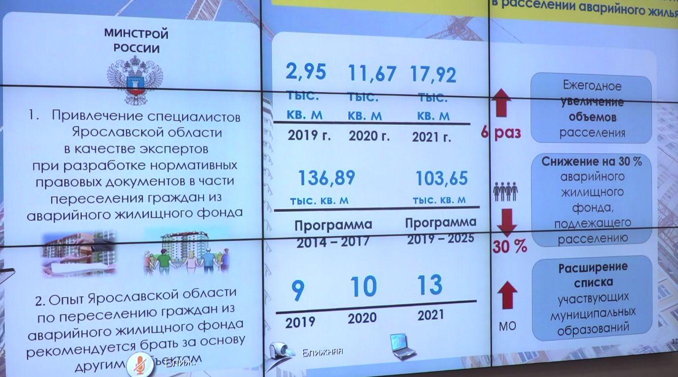 Ярославская область – на шестом месте в ЦФО по объемам расселения аварийного жилья