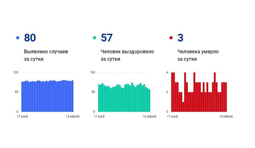 Число жертв коронавируса в Ярославской области за сутки выросло на три человека