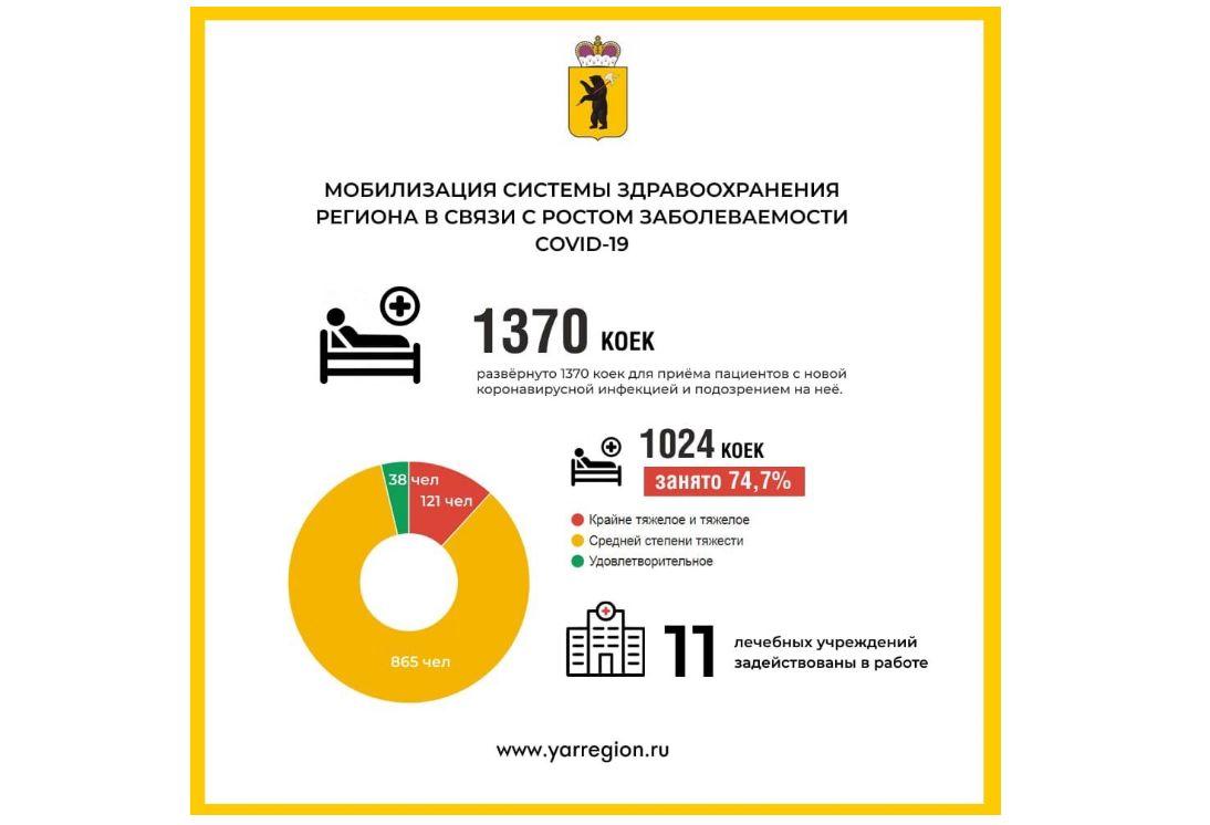 120 пациентов с коронавирусом в Ярославской области находятся в тяжелом или крайне тяжелом состоянии
