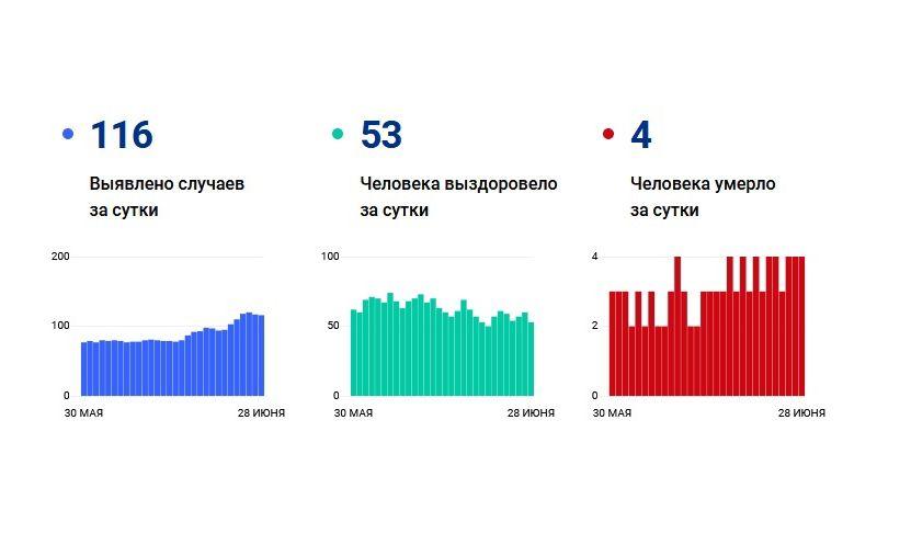 116 жителей Ярославской области заболели коронавирусом за сутки, четверо умерло