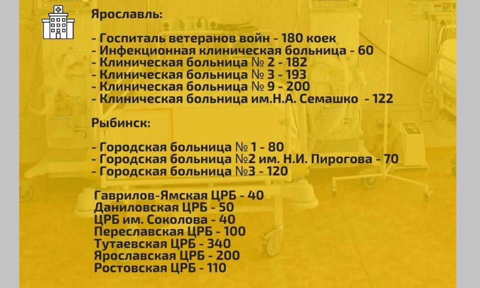 В больницах Ярославской области развернули более 2 тысяч коек для пациентов с коронавирусом