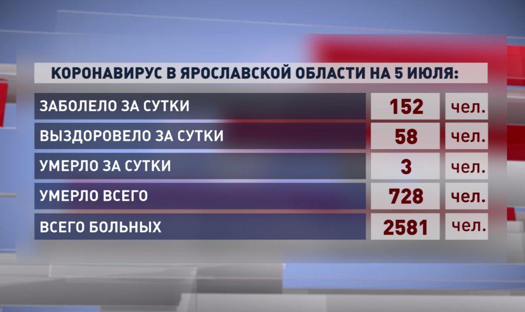 152 человека заболели и трое умерли от коронавируса за сутки в Ярославской области